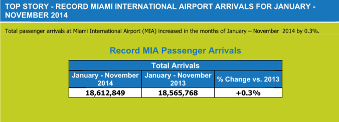 Record Miami International Airport Arrivals for January